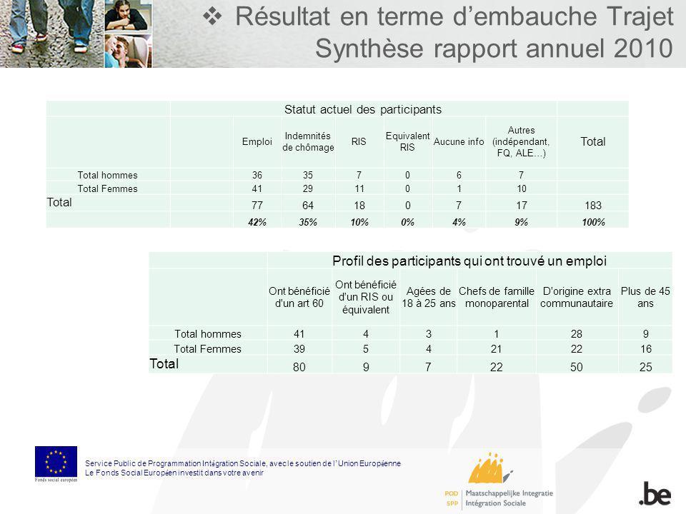 Résultat en terme dembauche Trajet Synthèse rapport annuel 2010 Service Public de Programmation Int é gration Sociale, avec le soutien de l Union Euro