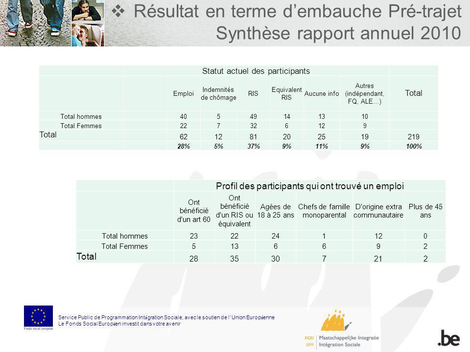 Résultat en terme dembauche Pré-trajet Synthèse rapport annuel 2010 Statut actuel des participants Emploi Indemnités de chômage RIS Equivalent RIS Auc
