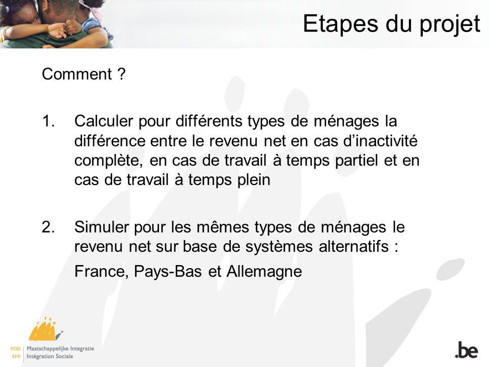 Etapes du projet Comment .