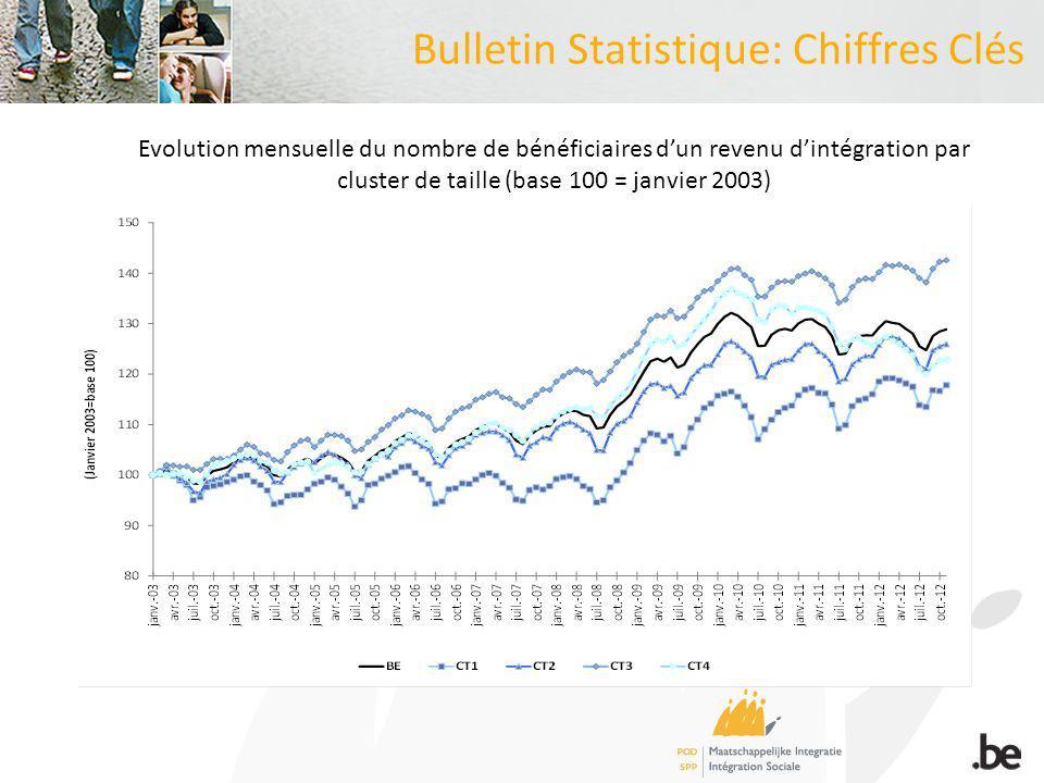 Bulletin Statistique: Chiffres Clés Evolution mensuelle du nombre de bénéficiaires dun revenu dintégration par cluster de taille (base 100 = janvier 2003)