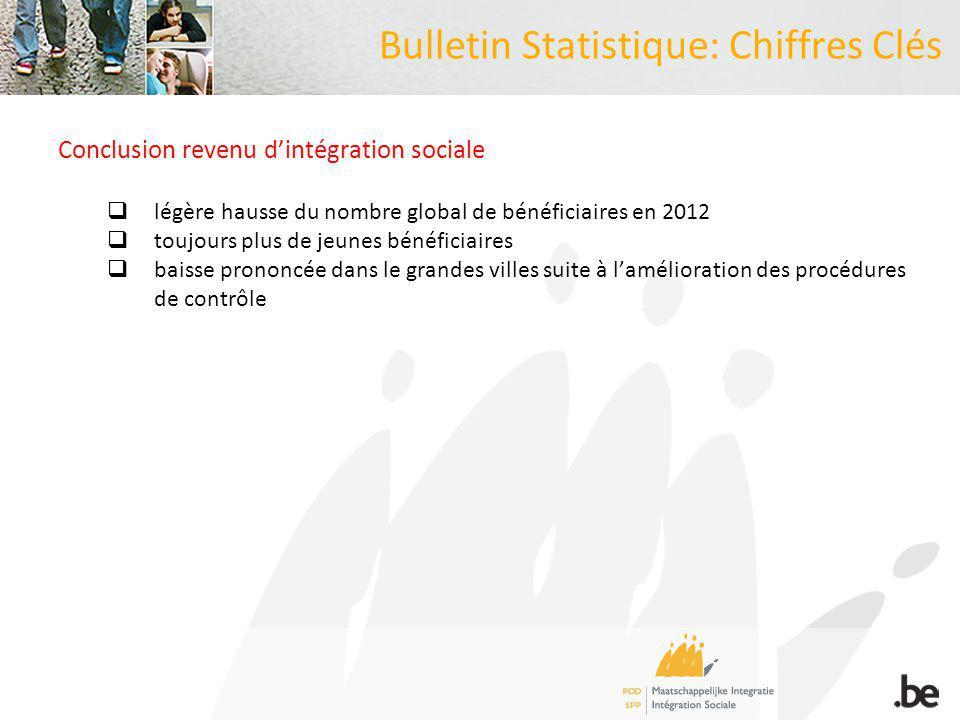 Bulletin Statistique: Chiffres Clés Conclusion revenu dintégration sociale légère hausse du nombre global de bénéficiaires en 2012 toujours plus de jeunes bénéficiaires baisse prononcée dans le grandes villes suite à lamélioration des procédures de contrôle