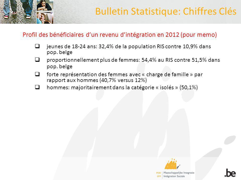 Bulletin Statistique: Chiffres Clés Profil des bénéficiaires dun revenu dintégration en 2012 (pour memo) jeunes de 18-24 ans: 32,4% de la population RIS contre 10,9% dans pop.
