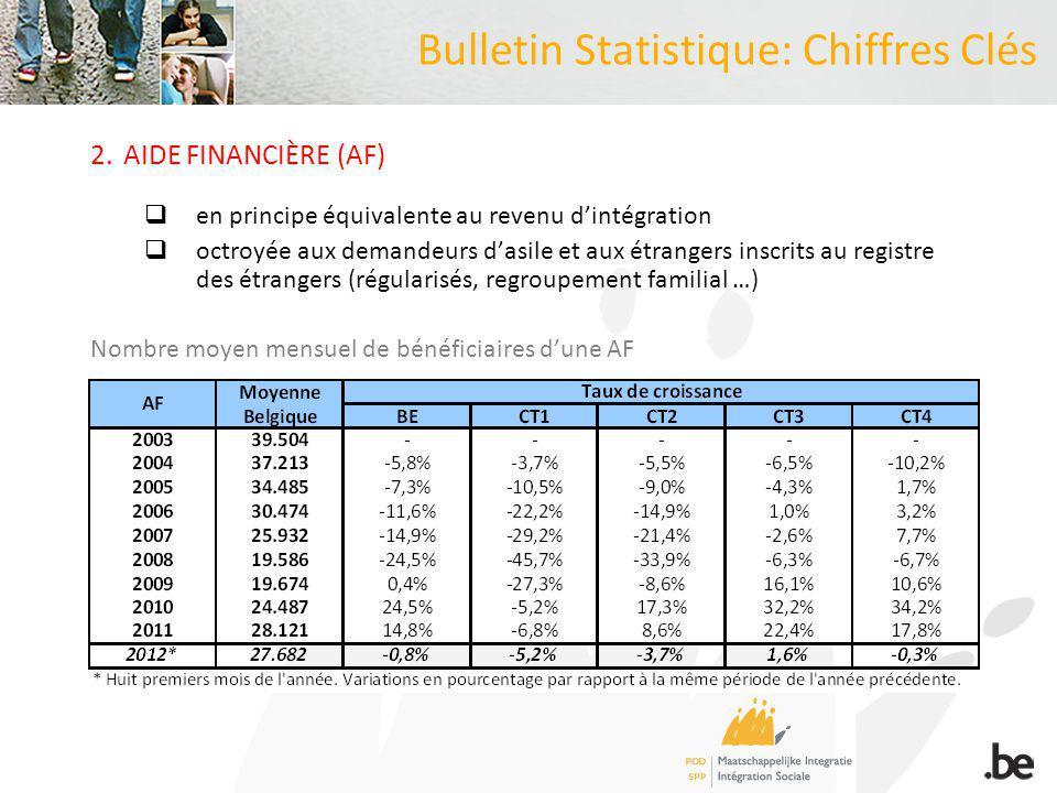 2.AIDE FINANCIÈRE (AF) en principe équivalente au revenu dintégration octroyée aux demandeurs dasile et aux étrangers inscrits au registre des étrangers (régularisés, regroupement familial …) Nombre moyen mensuel de bénéficiaires dune AF