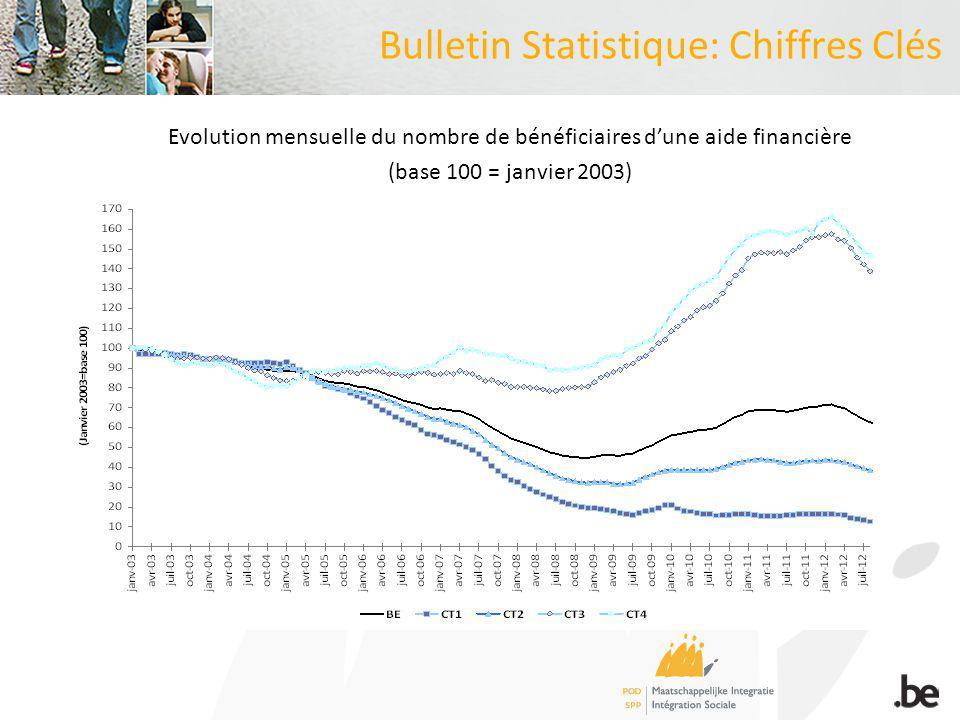 Bulletin Statistique: Chiffres Clés Evolution mensuelle du nombre de bénéficiaires dune aide financière (base 100 = janvier 2003)