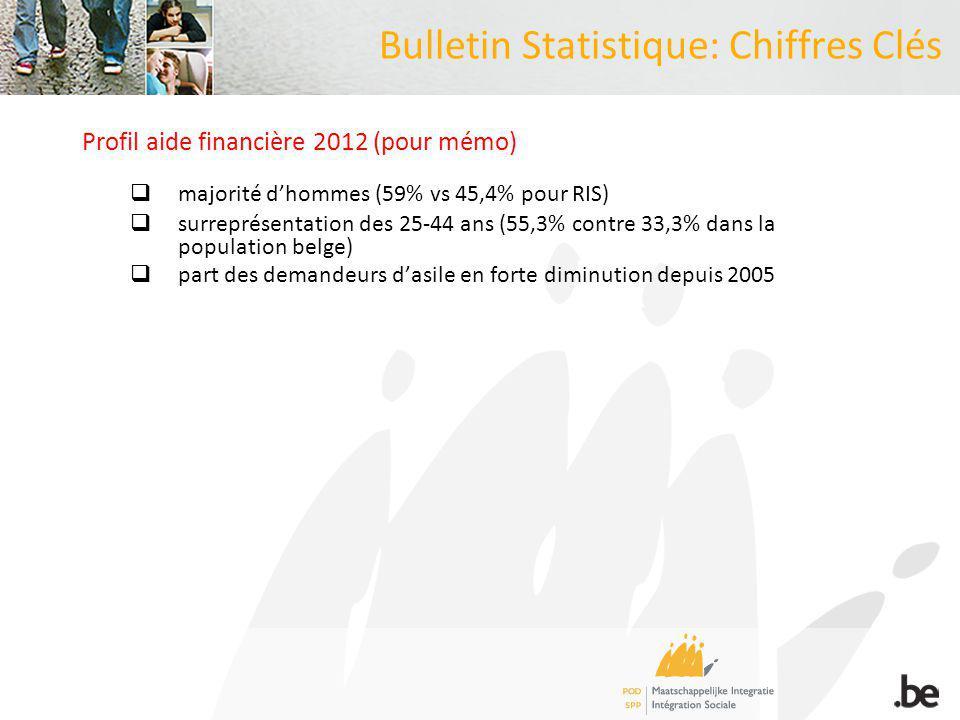 Bulletin Statistique: Chiffres Clés Profil aide financière 2012 (pour mémo) majorité dhommes (59% vs 45,4% pour RIS) surreprésentation des 25-44 ans (55,3% contre 33,3% dans la population belge) part des demandeurs dasile en forte diminution depuis 2005