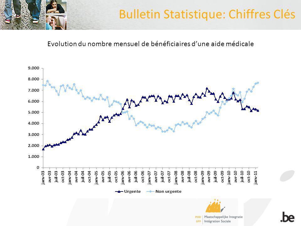 Bulletin Statistique: Chiffres Clés Evolution du nombre mensuel de bénéficiaires dune aide médicale