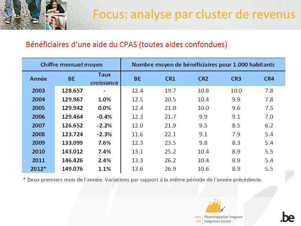 Focus: analyse par cluster de revenus Bénéficiaires dune aide du CPAS (toutes aides confondues)