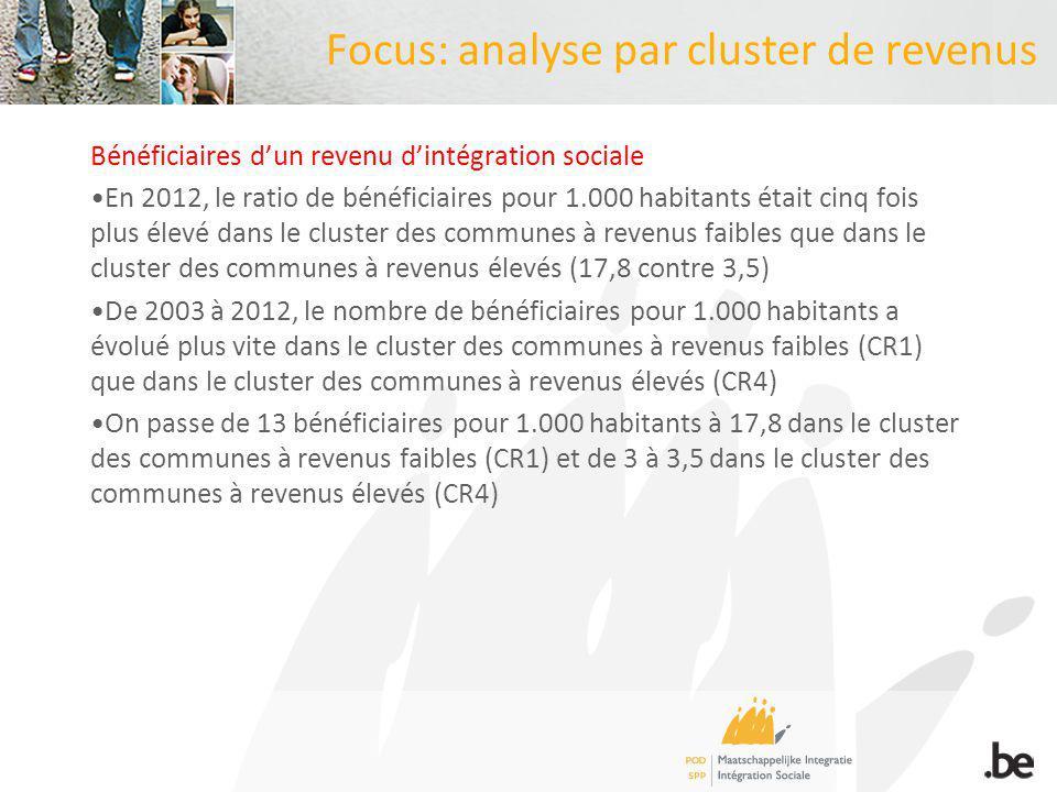 Focus: analyse par cluster de revenus Bénéficiaires dun revenu dintégration sociale En 2012, le ratio de bénéficiaires pour 1.000 habitants était cinq fois plus élevé dans le cluster des communes à revenus faibles que dans le cluster des communes à revenus élevés (17,8 contre 3,5) De 2003 à 2012, le nombre de bénéficiaires pour 1.000 habitants a évolué plus vite dans le cluster des communes à revenus faibles (CR1) que dans le cluster des communes à revenus élevés (CR4) On passe de 13 bénéficiaires pour 1.000 habitants à 17,8 dans le cluster des communes à revenus faibles (CR1) et de 3 à 3,5 dans le cluster des communes à revenus élevés (CR4)