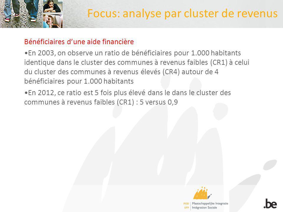 Focus: analyse par cluster de revenus Bénéficiaires dune aide financière En 2003, on observe un ratio de bénéficiaires pour 1.000 habitants identique dans le cluster des communes à revenus faibles (CR1) à celui du cluster des communes à revenus élevés (CR4) autour de 4 bénéficiaires pour 1.000 habitants En 2012, ce ratio est 5 fois plus élevé dans le dans le cluster des communes à revenus faibles (CR1) : 5 versus 0,9