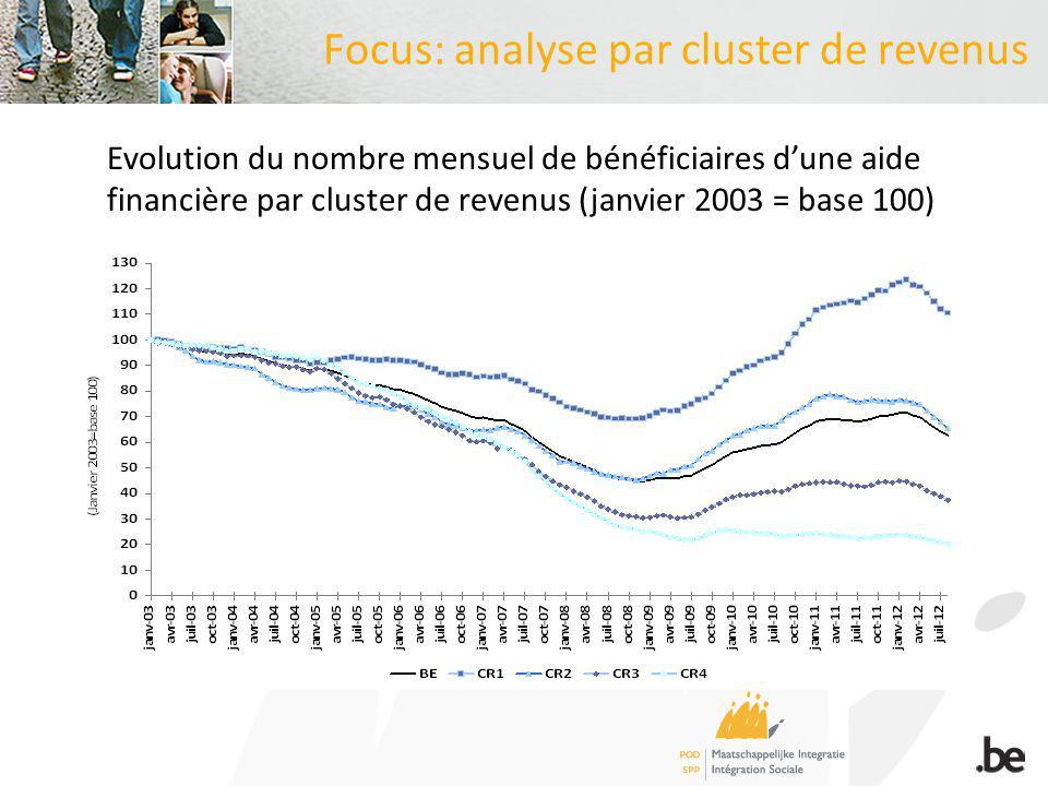 Focus: analyse par cluster de revenus Evolution du nombre mensuel de bénéficiaires dune aide financière par cluster de revenus (janvier 2003 = base 100)