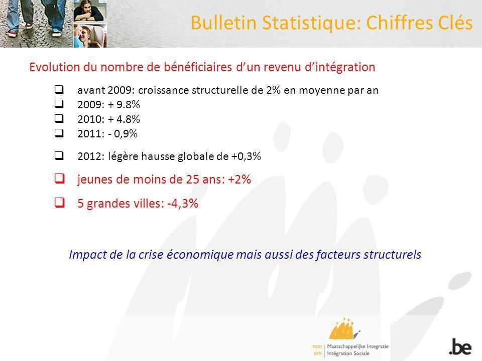Focus: analyse par cluster de revenus Evolution du nombre mensuel de bénéficiaires dun revenu dintégration sociale par cluster de revenus (janvier 2003 = base 100)