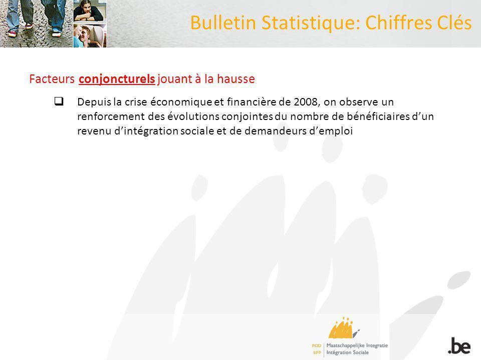 Bulletin Statistique: Chiffres Clés Evolution (en %) du nombre de bénéficiaires dun revenu dintégration sociale et des demandeurs demploi