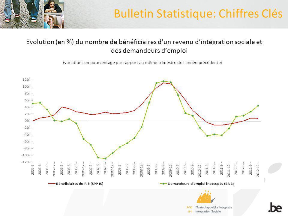 Bulletin Statistique: Chiffres Clés Facteurs conjoncturels jouant à la hausse les évolutions conjointes sont plus fortes chez les jeunes de moins de 25 ans