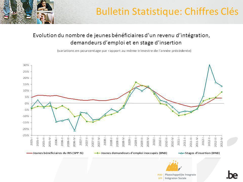 Bulletin Statistique: Chiffres Clés Evolution du nombre de jeunes bénéficiaires dun revenu dintégration, demandeurs demploi et en stage dinsertion