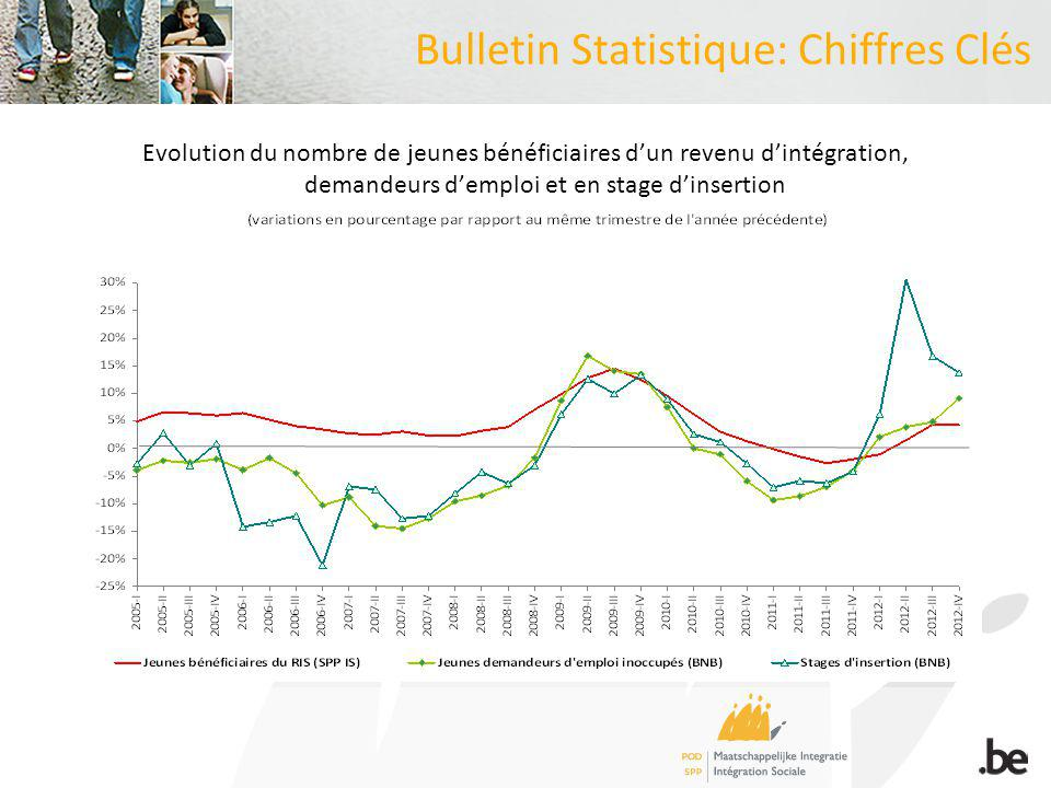 Focus: analyse par cluster de revenus