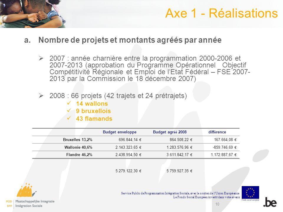 10 Axe 1 - Réalisations a.Nombre de projets et montants agréés par année 2007 : année charnière entre la programmation 2000-2006 et 2007-2013 (approba