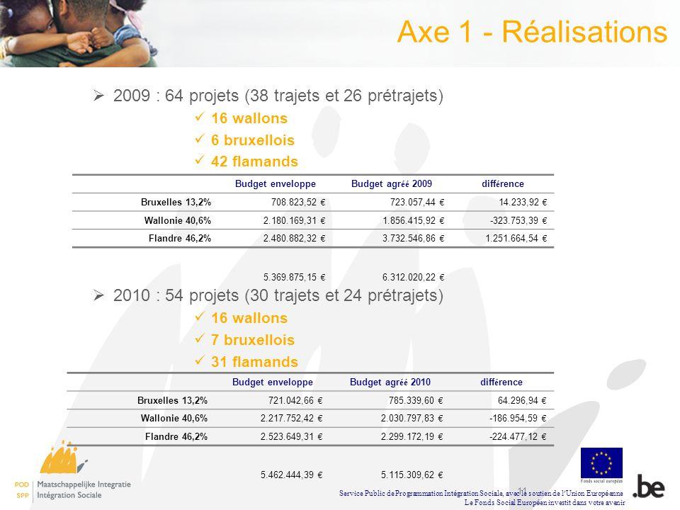 11 Axe 1 - Réalisations 2009 : 64 projets (38 trajets et 26 prétrajets) 16 wallons 6 bruxellois 42 flamands 2010 : 54 projets (30 trajets et 24 prétra