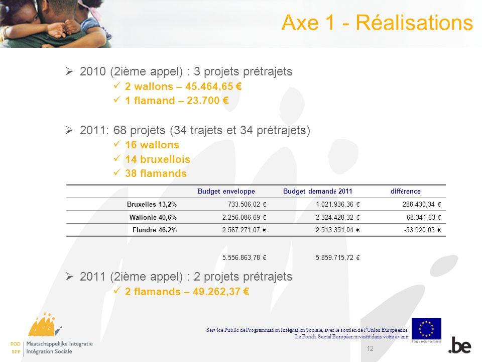 12 Axe 1 - Réalisations 2010 (2ième appel) : 3 projets prétrajets 2 wallons – 45.464,65 1 flamand – 23.700 2011: 68 projets (34 trajets et 34 prétraje