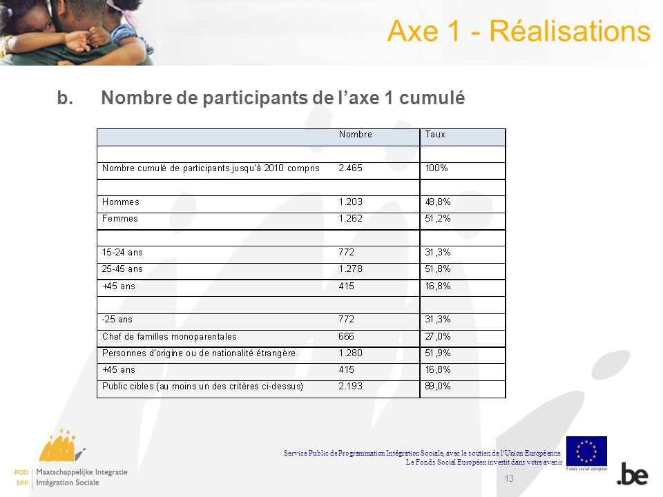 13 Axe 1 - Réalisations b.Nombre de participants de laxe 1 cumulé Service Public de Programmation Int é gration Sociale, avec le soutien de l Union Eu