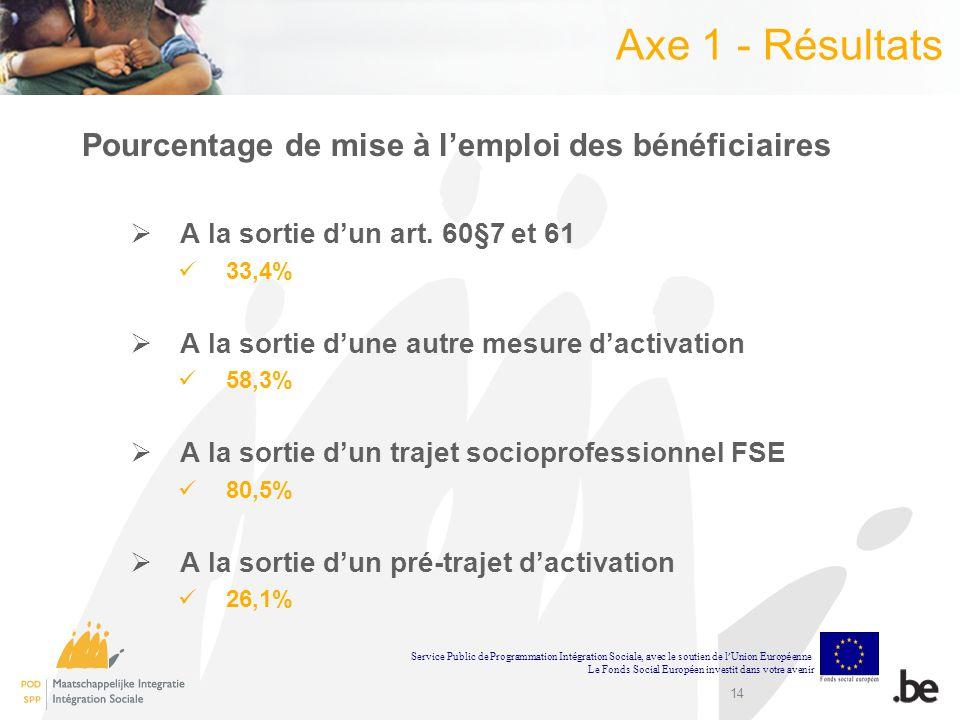 14 Axe 1 - Résultats Pourcentage de mise à lemploi des bénéficiaires A la sortie dun art. 60§7 et 61 33,4% A la sortie dune autre mesure dactivation 5