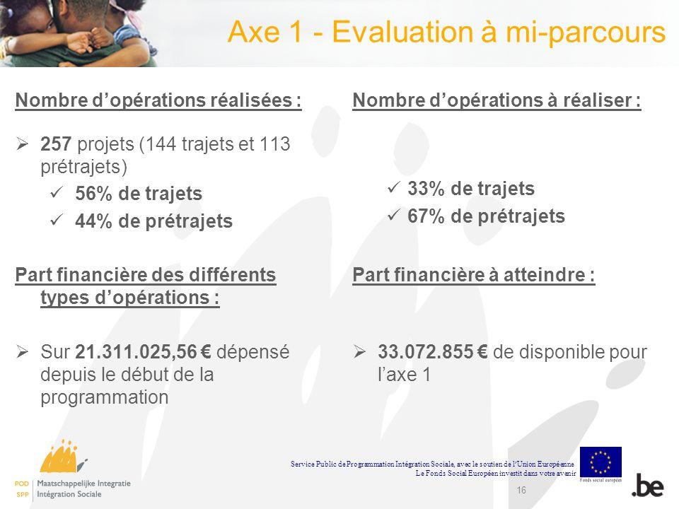 16 Axe 1 - Evaluation à mi-parcours Nombre dopérations réalisées : 257 projets (144 trajets et 113 prétrajets) 56% de trajets 44% de prétrajets Part f