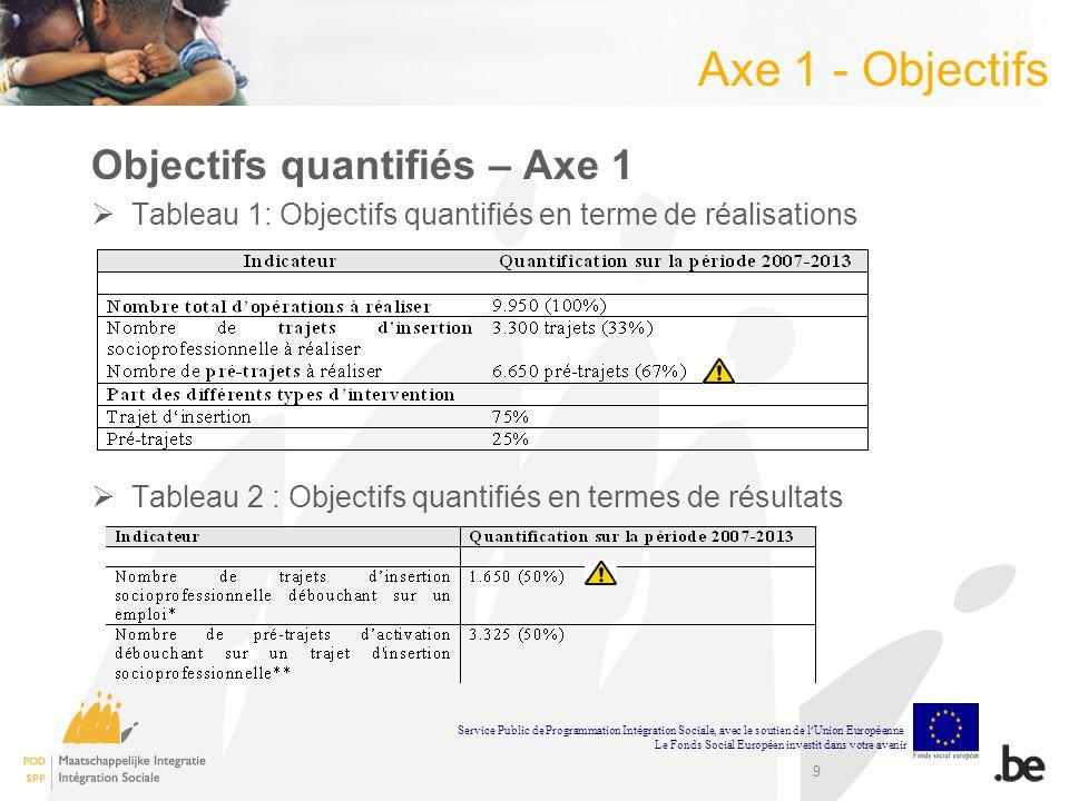 9 Axe 1 - Objectifs Objectifs quantifiés – Axe 1 Tableau 1: Objectifs quantifiés en terme de réalisations Tableau 2 : Objectifs quantifiés en termes d