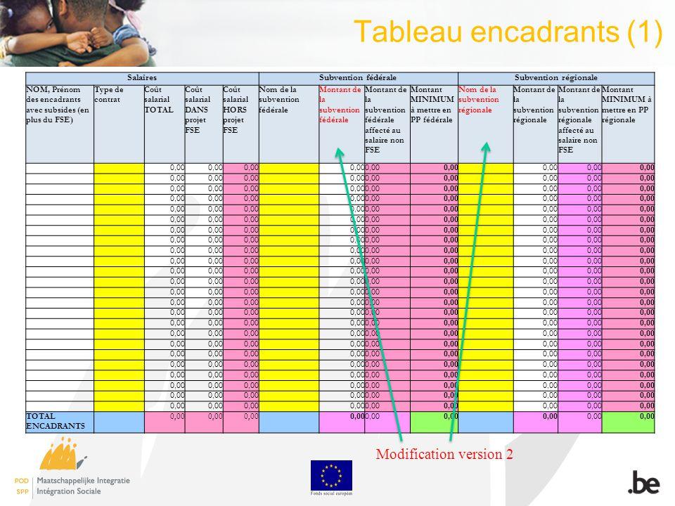 Tableau encadrants (1) SalairesSubvention fédéraleSubvention régionale NOM, Prénom des encadrants avec subsides (en plus du FSE) Type de contrat Coût