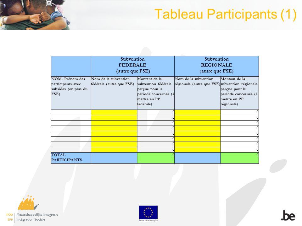Tableau Participants (1) Subvention FEDERALE (autre que FSE) Subvention REGIONALE (autre que FSE) NOM, Prénom des participants avec subsides (en plus