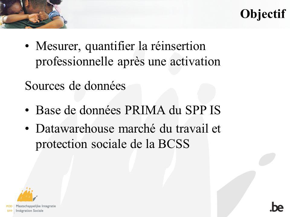 Objectif Mesurer, quantifier la réinsertion professionnelle après une activation Sources de données Base de données PRIMA du SPP IS Datawarehouse marché du travail et protection sociale de la BCSS
