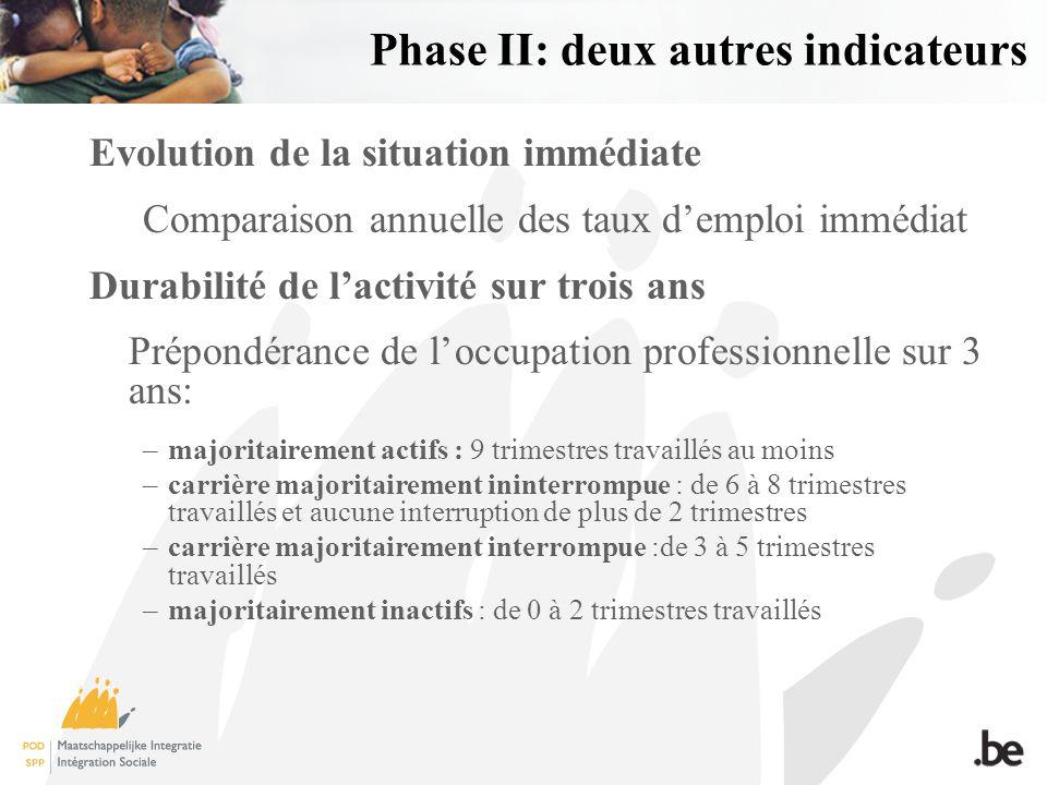 Phase II: deux autres indicateurs Evolution de la situation immédiate Comparaison annuelle des taux demploi immédiat Durabilité de lactivité sur trois