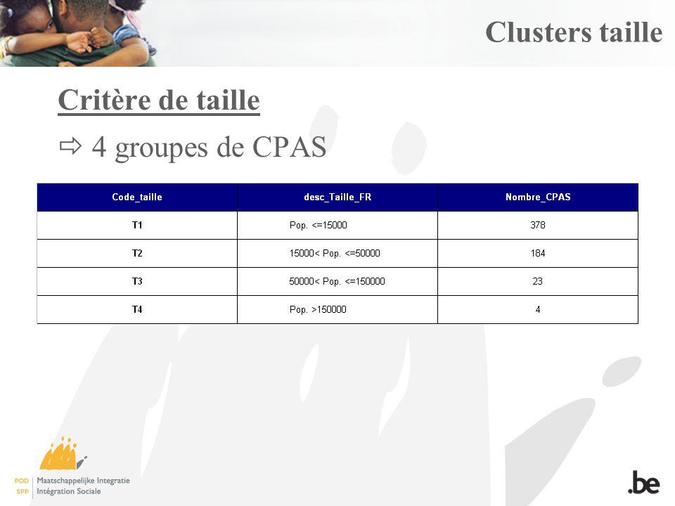 Clusters taille Critère de taille 4 groupes de CPAS