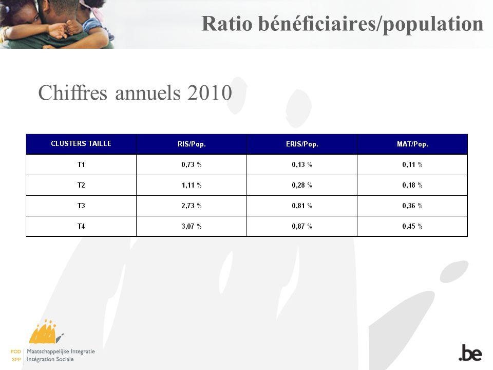 Ratio bénéficiaires/population Chiffres annuels 2010