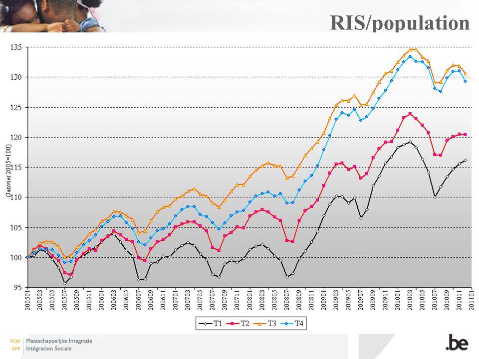 RIS/population