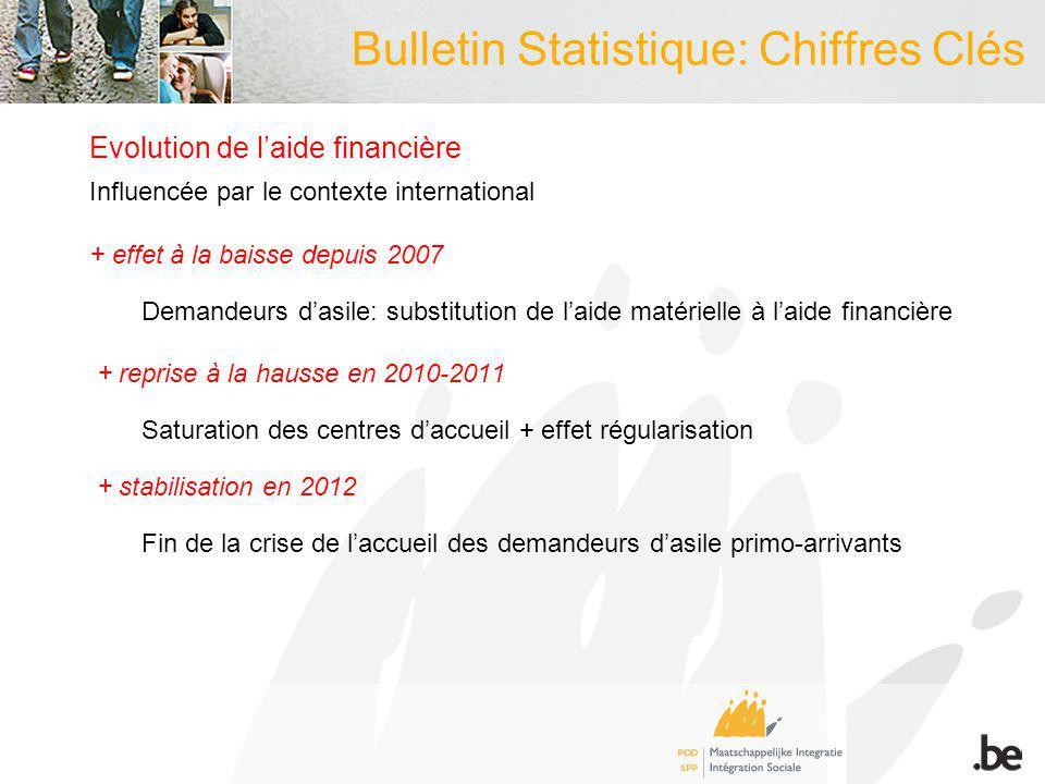 Bulletin Statistique: Chiffres Clés Evolution de laide financière Influencée par le contexte international + effet à la baisse depuis 2007 Demandeurs