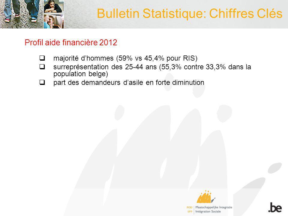 Bulletin Statistique: Chiffres Clés Profil aide financière 2012 majorité dhommes (59% vs 45,4% pour RIS) surreprésentation des 25-44 ans (55,3% contre