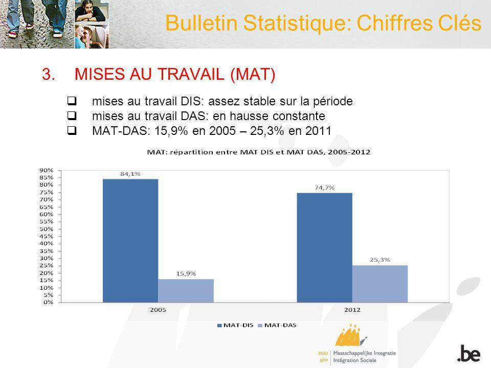 3.MISES AU TRAVAIL (MAT) mises au travail DIS: assez stable sur la période mises au travail DAS: en hausse constante MAT-DAS: 15,9% en 2005 – 25,3% en