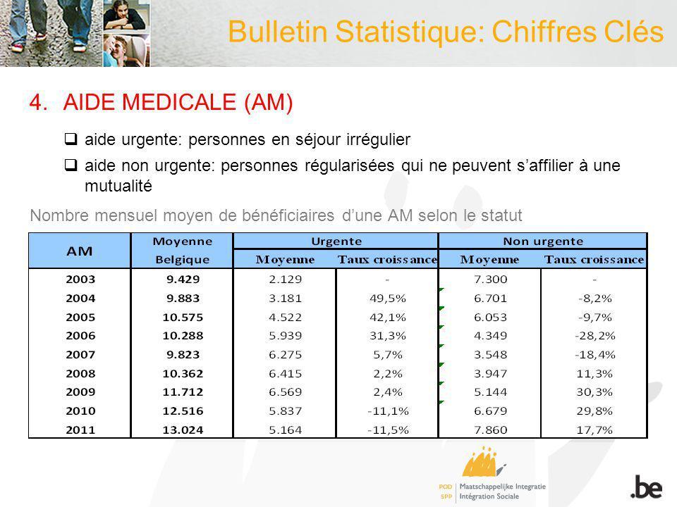 Bulletin Statistique: Chiffres Clés 4.AIDE MEDICALE (AM) aide urgente: personnes en séjour irrégulier aide non urgente: personnes régularisées qui ne