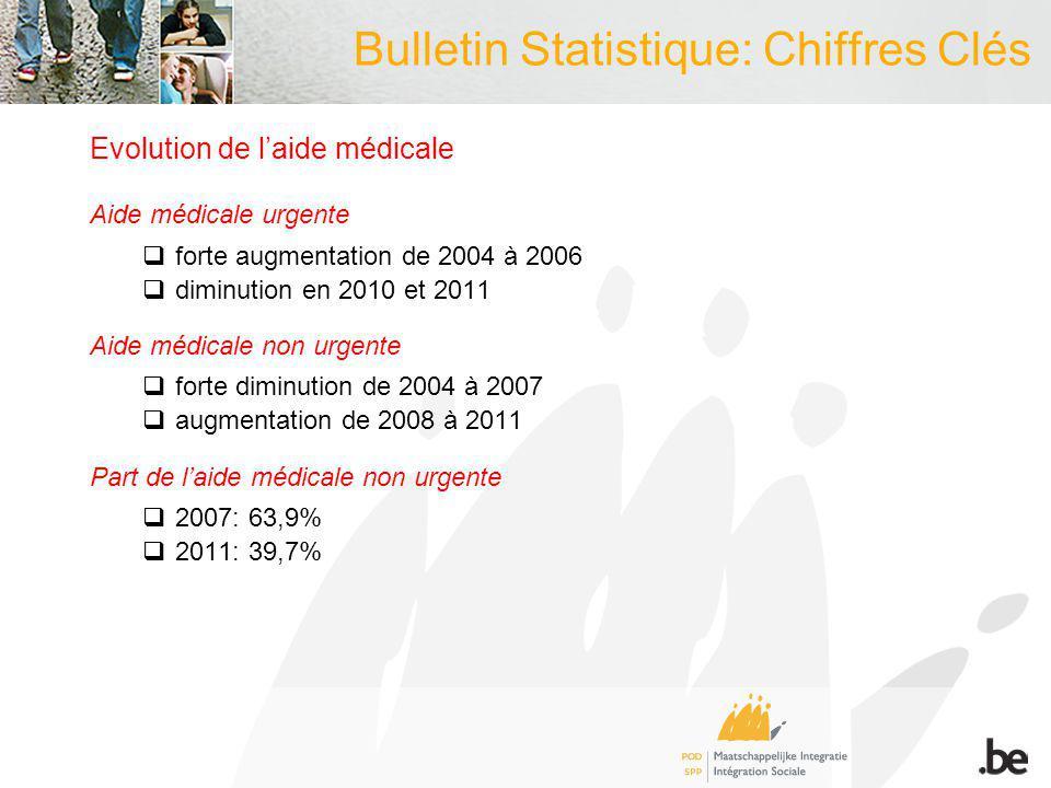 Bulletin Statistique: Chiffres Clés Evolution de laide médicale Aide médicale urgente forte augmentation de 2004 à 2006 diminution en 2010 et 2011 Aid