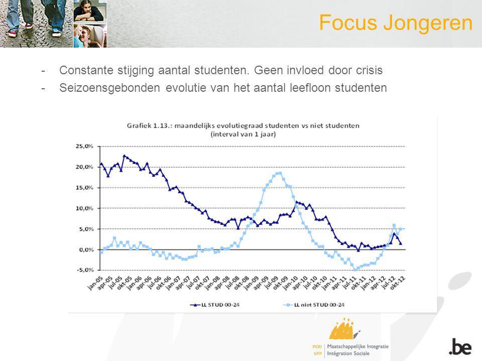 Focus Jongeren -Constante stijging aantal studenten. Geen invloed door crisis -Seizoensgebonden evolutie van het aantal leefloon studenten