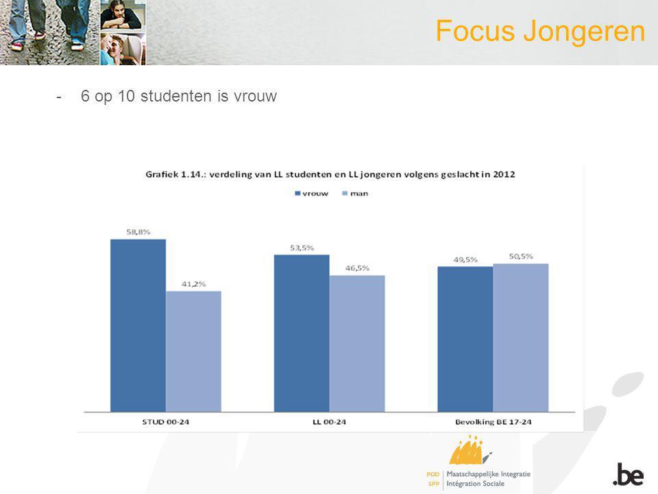 Focus Jongeren -6 op 10 studenten is vrouw