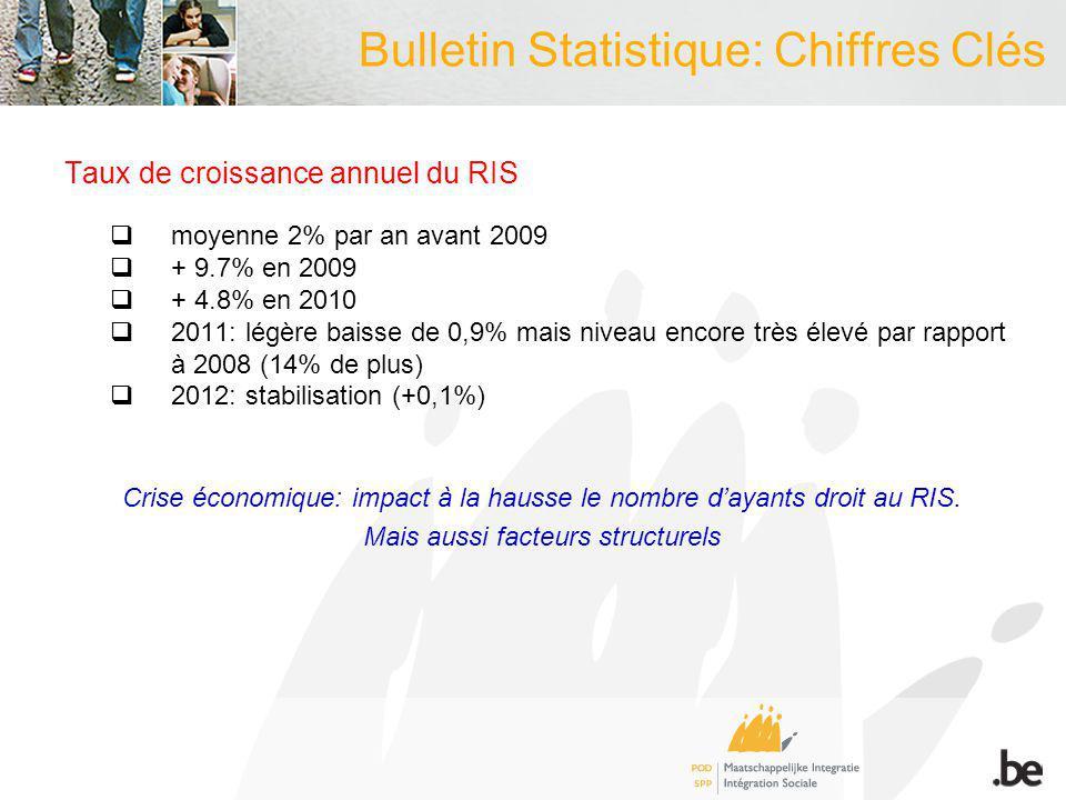 Bulletin Statistique: Chiffres Clés Taux de croissance annuel du RIS moyenne 2% par an avant 2009 + 9.7% en 2009 + 4.8% en 2010 2011: légère baisse de