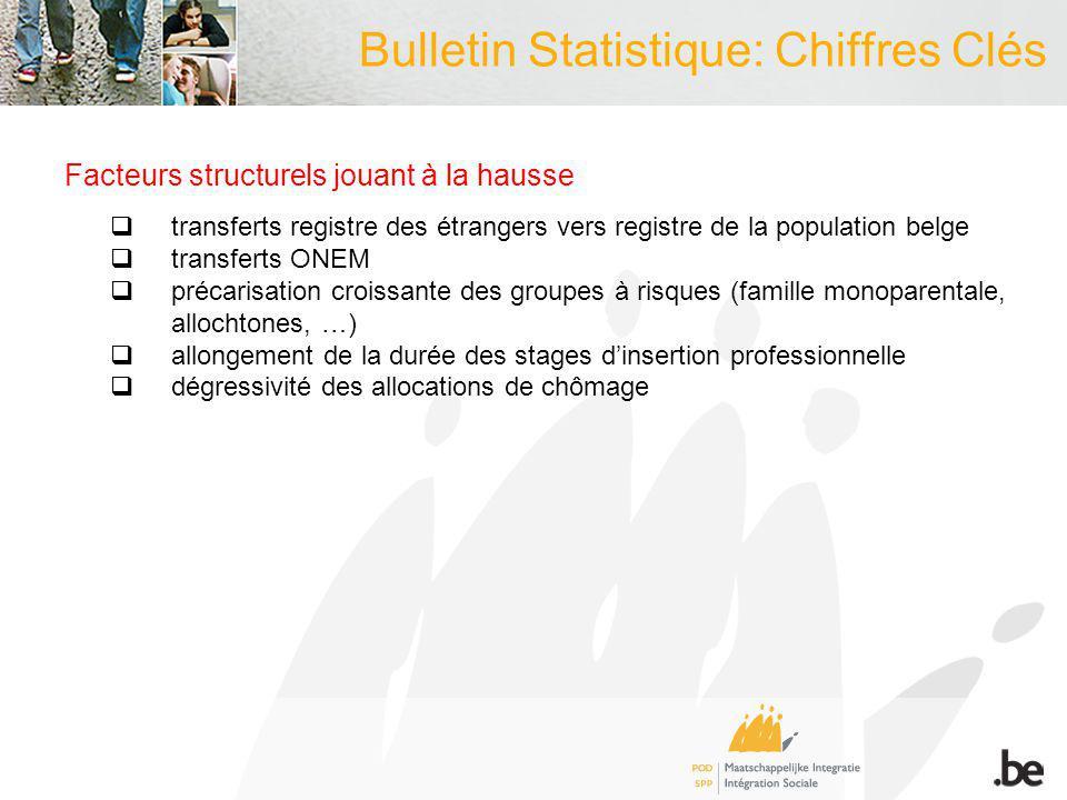 Bulletin Statistique: Chiffres Clés Facteurs structurels jouant à la hausse transferts registre des étrangers vers registre de la population belge tra