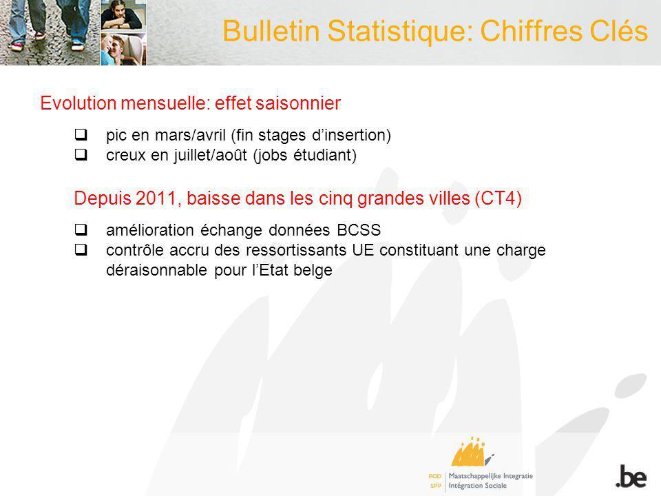 Bulletin Statistique: Chiffres Clés Evolution mensuelle: effet saisonnier pic en mars/avril (fin stages dinsertion) creux en juillet/août (jobs étudia