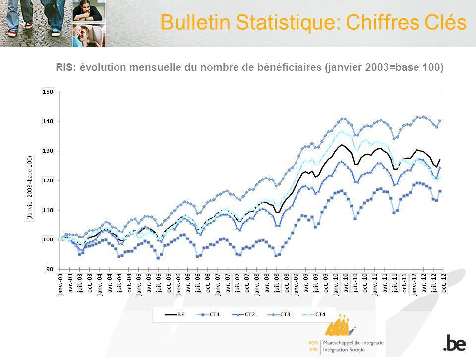 Bulletin Statistique: Chiffres Clés RIS: évolution mensuelle du nombre de bénéficiaires (janvier 2003=base 100)