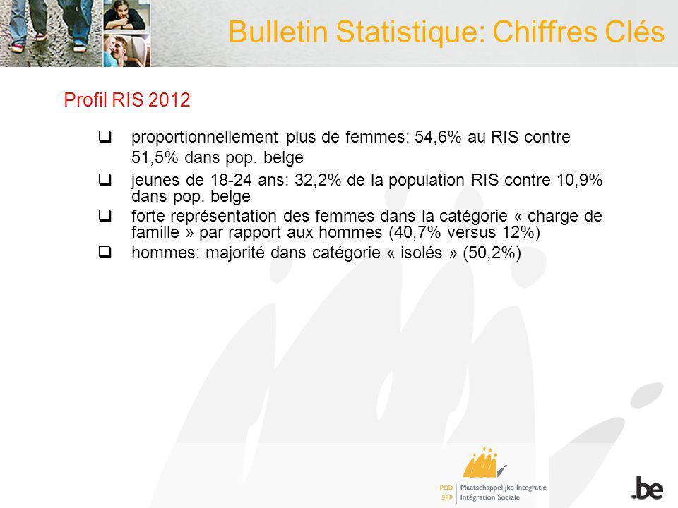 Bulletin Statistique: Chiffres Clés Profil RIS 2012 proportionnellement plus de femmes: 54,6% au RIS contre 51,5% dans pop. belge jeunes de 18-24 ans: