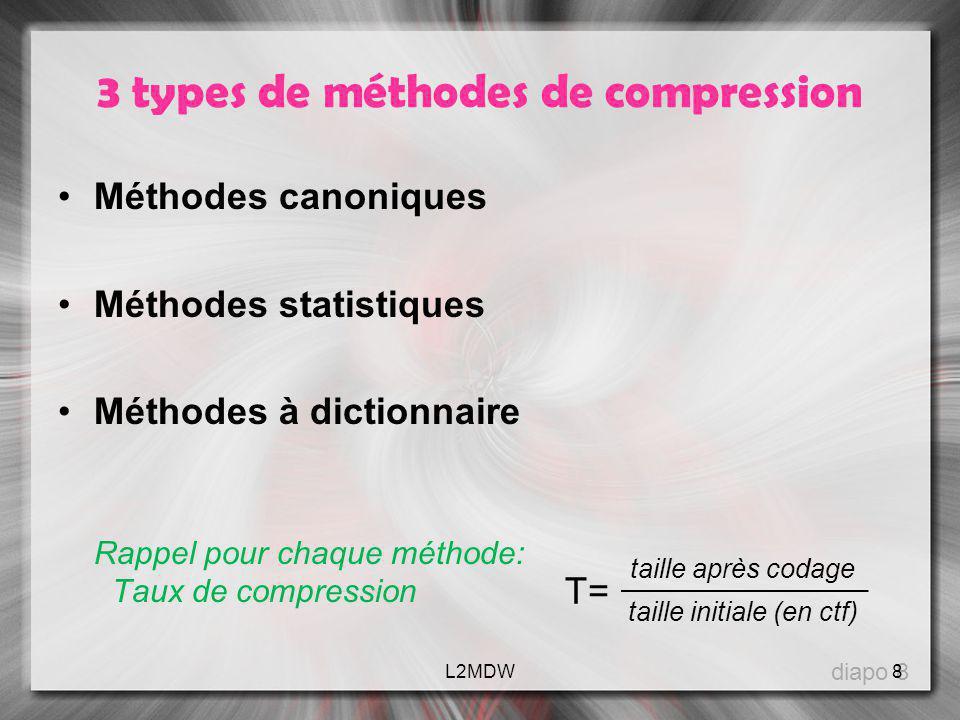 3 types de méthodes de compression Méthodes canoniques Méthodes statistiques Méthodes à dictionnaire Rappel pour chaque méthode: Taux de compression d