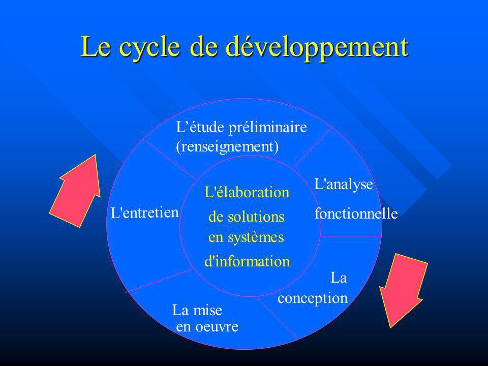 Le cycle de développement Létude préliminaire (renseignement) L'analyse fonctionnelle La conception La mise en oeuvre L'entretien L'élaboration de sol
