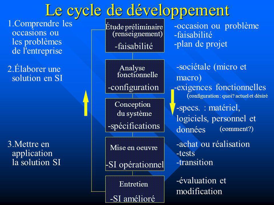 Le cycle de développement Étude préliminaire (renseignement) -faisabilité Analyse fonctionnelle -configuration Conception du système -spécifications M