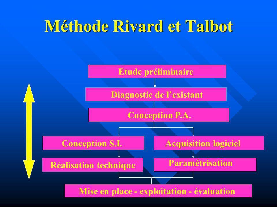 Méthode Rivard et Talbot Etude préliminaire Diagnostic de lexistant Conception S.I. Acquisition logiciel Réalisation technique Mise en place - exploit
