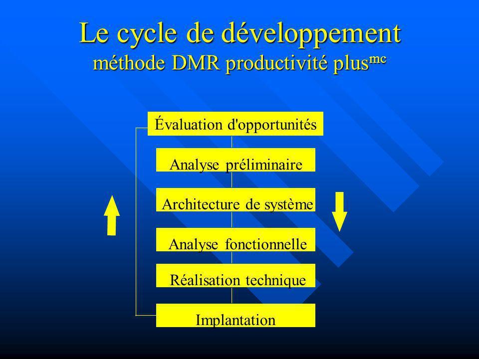 Le cycle de développement méthode DMR productivité plus mc Évaluation d'opportunités Analyse préliminaire Architecture de système Analyse fonctionnell